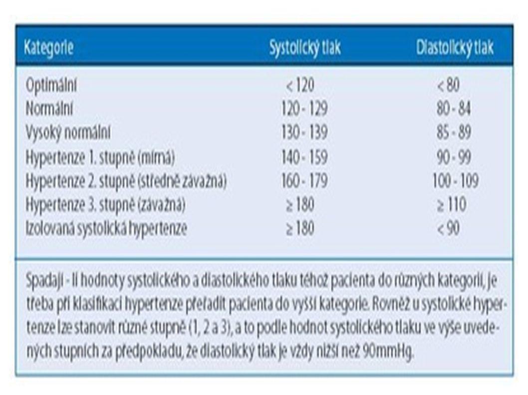 ● Stadium I:zvýšení TK bez orgánových změn ● Stadium II:přítomny orgánové změny bez poruchy funkce orgánů ● Stadium III:přítomny orgánové změny s poruchou funkce orgánů ● Stadium IV:maligní hypertenze  Klasifikace podle vývojových stádií: