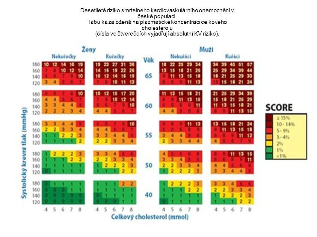 Desetileté riziko smrtelného kardiovaskulárního onemocnění v české populaci. Tabulka založená na plazmatické koncentraci celkového cholesterolu (čísla