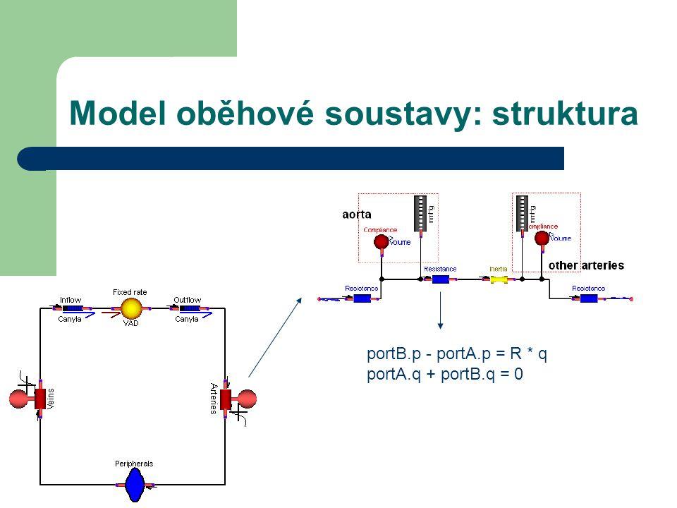 Model oběhové soustavy: struktura portB.p - portA.p = R * q portA.q + portB.q = 0