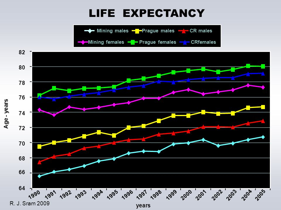 LIFE EXPECTANCY 1990 1991 1992 1993 1994 1995 1996 1997 1998 1999 2000 2001 2002 2003 2004 2005 Mining malesPrague malesCR males Mining femalesPrague femalesCRfemales 82 80 78 76 74 72 70 68 66 64 years Age - years R.
