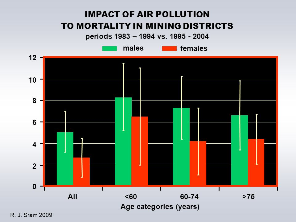 0 2 4 6 8 10 12 All<6060-74>75 Age categories (years) males females IMPACT OF AIR POLLUTION TO MORTALITY IN MINING DISTRICTS periods 1983 – 1994 vs. 1