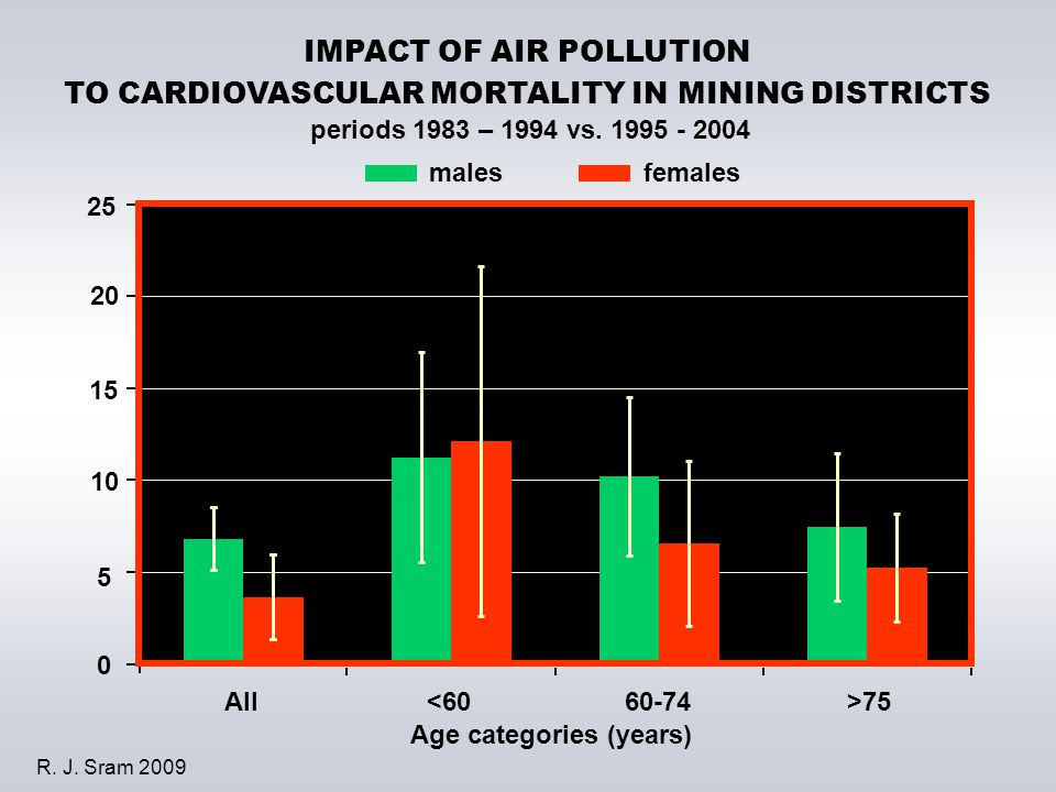 25 All<6060-74>75 malesfemales Age categories (years) IMPACT OF AIR POLLUTION TO CARDIOVASCULAR MORTALITY IN MINING DISTRICTS periods 1983 – 1994 vs.