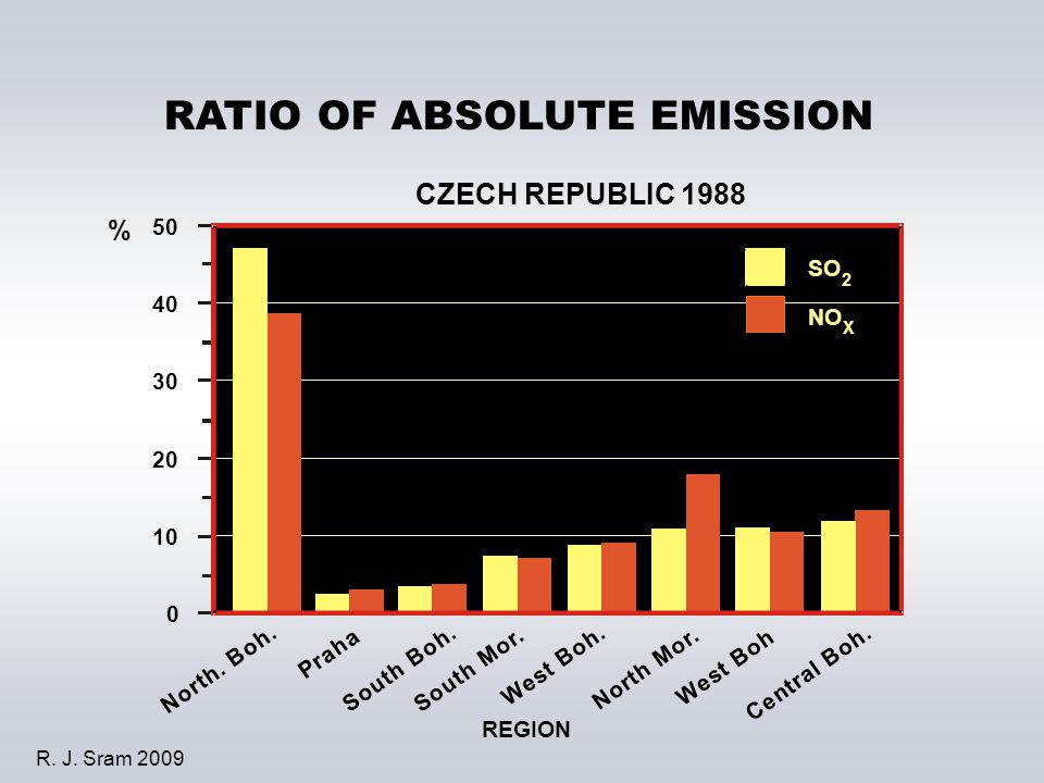 % RATIO OF ABSOLUTE EMISSION CZECH REPUBLIC 1988 REGION N o r t h.