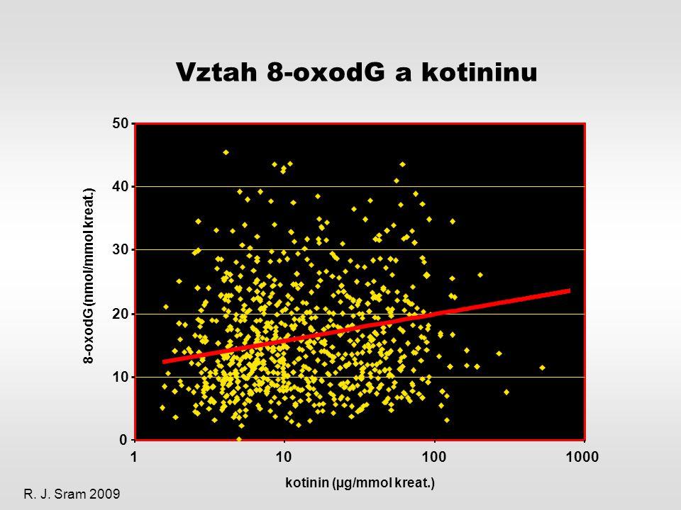 Vztah 8-oxodG a kotininu 50 kotinin (µg/mmol kreat.) R. J. Sram 2009