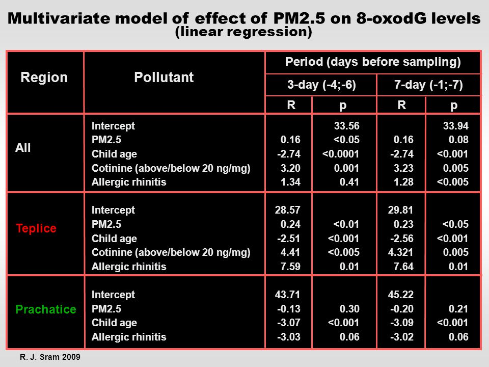 Multivariate model of effect of PM2.5 on 8-oxodG levels (linear regression) R. J. Sram 2009 All Teplice Prachatice Intercept PM2.5 Child age Cotinine