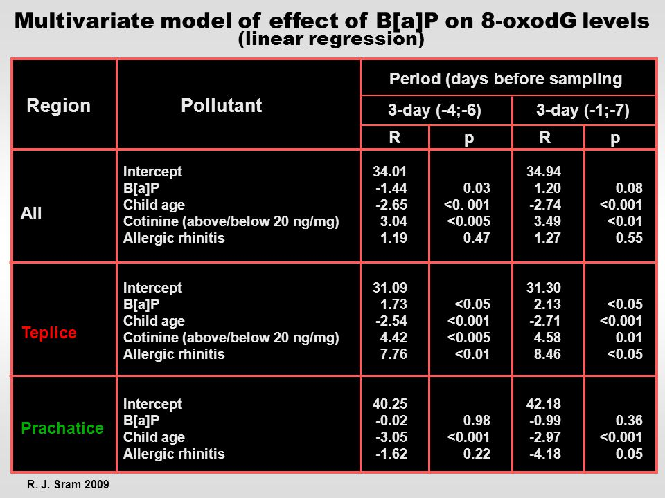 Multivariate model of effect of B[a]P on 8-oxodG levels (linear regression) R. J. Sram 2009 All Teplice Prachatice Intercept B[a]P Child age Cotinine