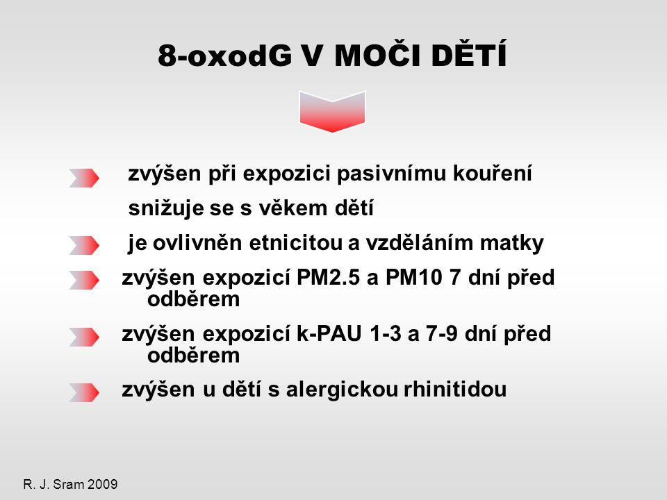 8-oxodG V MOČI DĚTÍ zvýšen při expozici pasivnímu kouření snižuje se s věkem dětí je ovlivněn etnicitou a vzděláním matky zvýšen expozicí PM2.5 a PM10 7 dní před odběrem zvýšen expozicí k-PAU 1-3 a 7-9 dní před odběrem zvýšen u dětí s alergickou rhinitidou R.