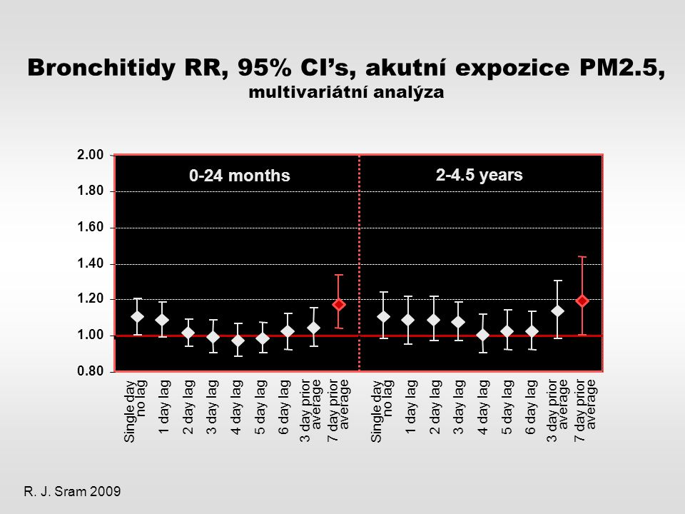 Bronchitidy RR, 95% CI's, akutní expozice PM2.5, multivariátní analýza 0-24 months 2-4.5 years 0.80 1.00 1.20 1.40 1.60 1.80 2.00 1 day lag 2 day lag 3 day lag 4 day lag 5 day lag 6 day lag 7 day prior average Single day no lag 3 day prior average 1 day lag 2 day lag 3 day lag 4 day lag 5 day lag 6 day lag 7 day prior average Single day no lag 3 day prior average R.
