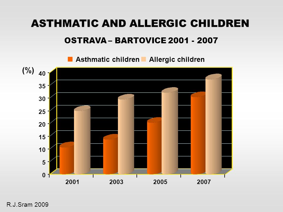 ASTHMATIC AND ALLERGIC CHILDREN OSTRAVA – BARTOVICE 2001 - 2007 R.J.Sram 2009 Asthmatic childrenAllergic children