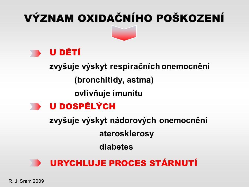 VÝZNAM OXIDAČNÍHO POŠKOZENÍ U DĚTÍ zvyšuje výskyt respiračních onemocnění (bronchitidy, astma) ovlivňuje imunitu U DOSPĚLÝCH zvyšuje výskyt nádorových onemocnění aterosklerosy diabetes URYCHLUJE PROCES STÁRNUTÍ R.