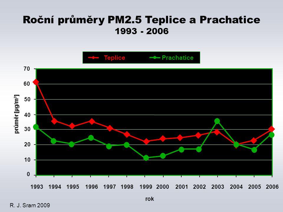 rok 0 10 20 30 40 50 60 70 19931994199519961997199819992000200120022003200420052006 průměr [µg/m 3 ] TeplicePrachatice Roční průměry PM2.5 Teplice a Prachatice 1993 - 2006 R.