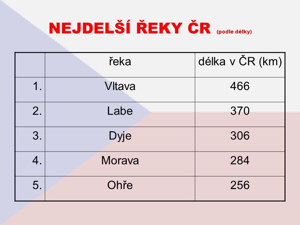 NEJDELŠÍ ŘEKY ČR (podle délky) řekadélka v ČR (km) 1.Vltava466 2.Labe370 3.Dyje306 4.Morava284 5.Ohře256