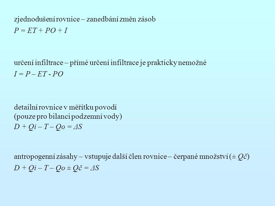určení infiltrace – přímé určení infiltrace je prakticky nemožné I = P – ET - PO antropogenní zásahy – vstupuje další člen rovnice – čerpané množství