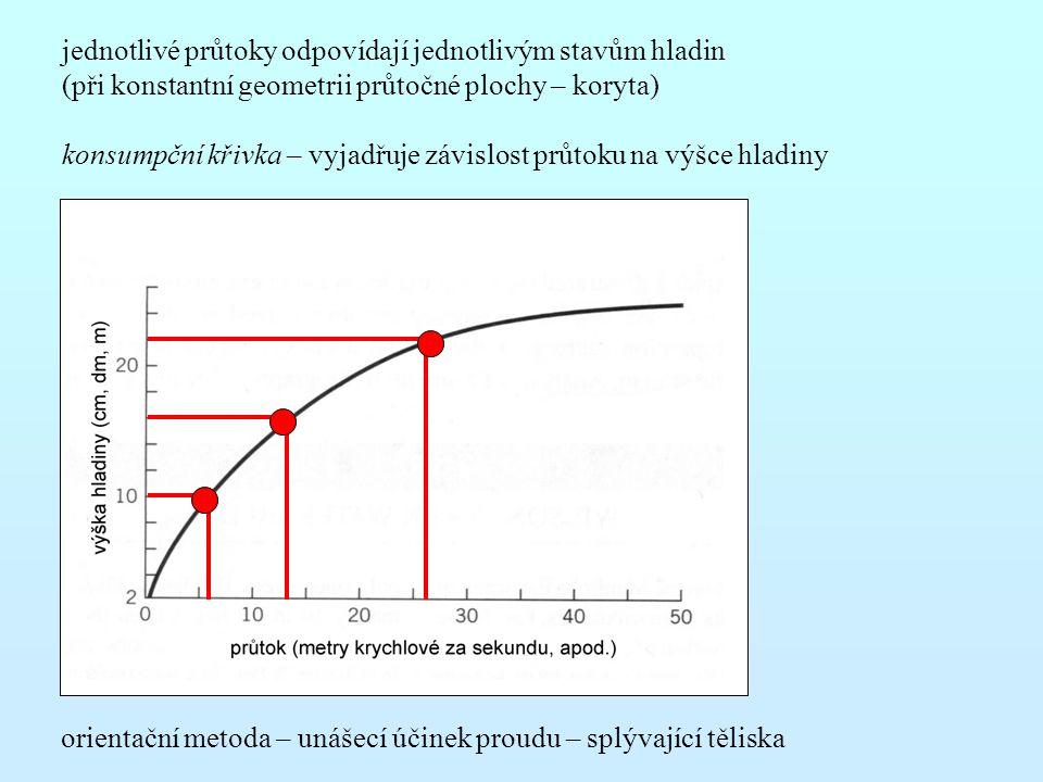 jednotlivé průtoky odpovídají jednotlivým stavům hladin (při konstantní geometrii průtočné plochy – koryta) konsumpční křivka – vyjadřuje závislost pr