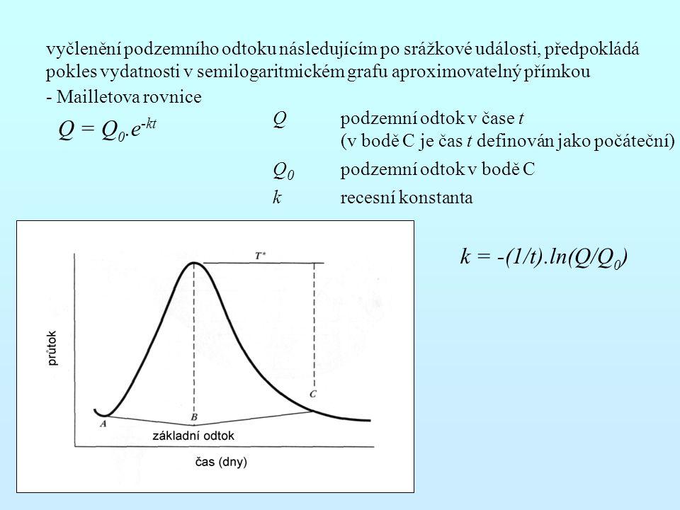 vyčlenění podzemního odtoku následujícím po srážkové události, předpokládá pokles vydatnosti v semilogaritmickém grafu aproximovatelný přímkou - Maill