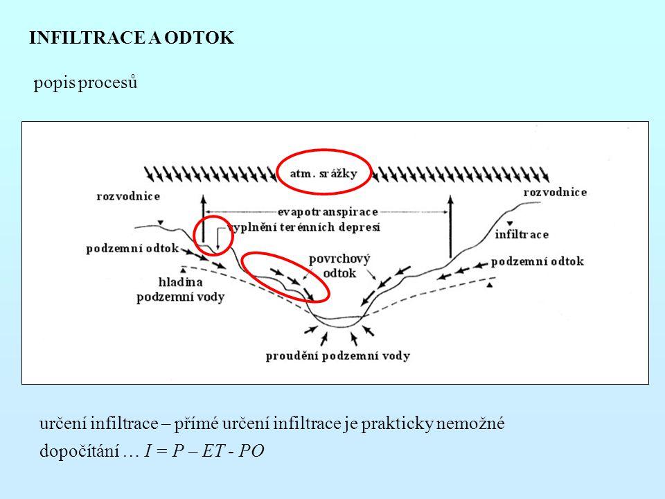 INFILTRACE A ODTOK určení infiltrace – přímé určení infiltrace je prakticky nemožné dopočítání … I = P – ET - PO popis procesů