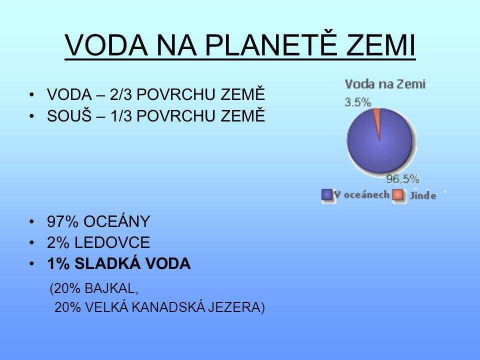 VODA NA PLANETĚ ZEMI VODA – 2/3 POVRCHU ZEMĚ SOUŠ – 1/3 POVRCHU ZEMĚ 97% OCEÁNY 2% LEDOVCE 1% SLADKÁ VODA (20% BAJKAL, 20% VELKÁ KANADSKÁ JEZERA)