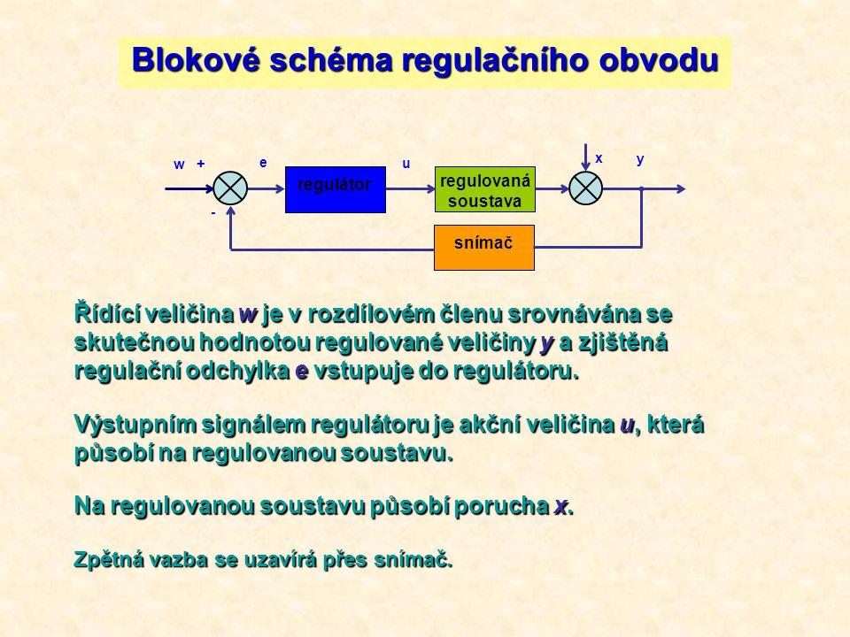 regulátor regulovaná soustava snímač w + e - x u y Blokové schéma regulačního obvodu Řídící veličina w je v rozdílovém členu srovnávána se skutečnou h