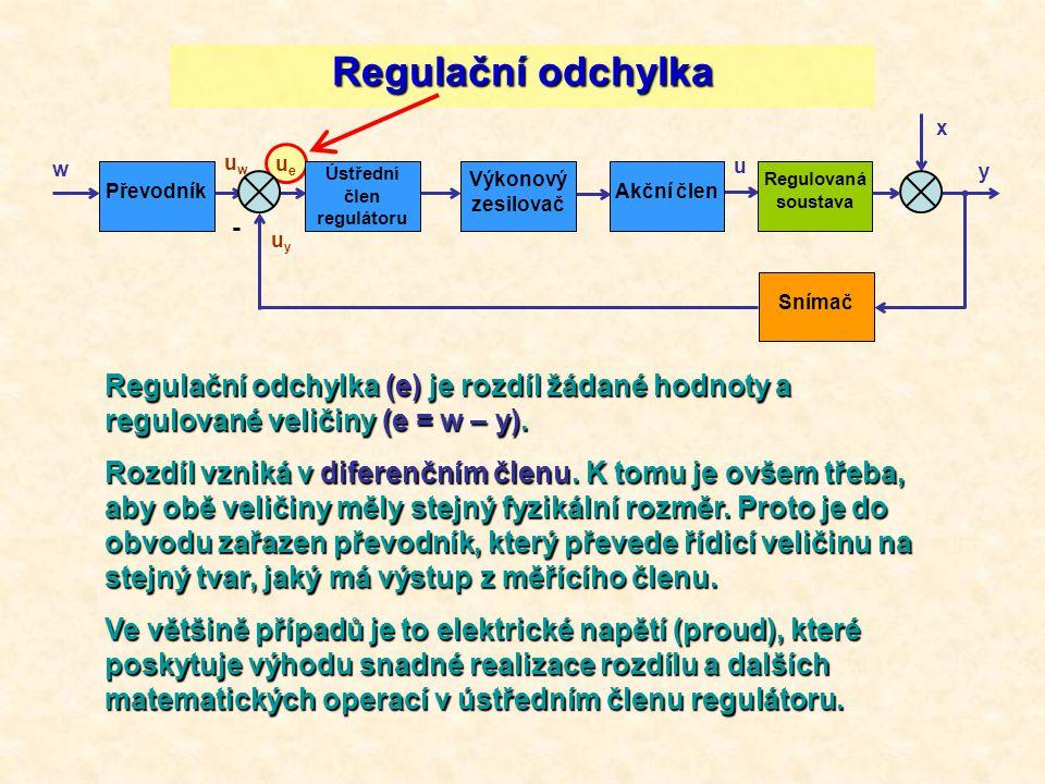 w uwuw ueue uyuy - u y x Převodník Ústřední člen regulátoru Výkonový zesilovač Akční člen Regulovaná soustava Snímač Regulační odchylka Regulační odch