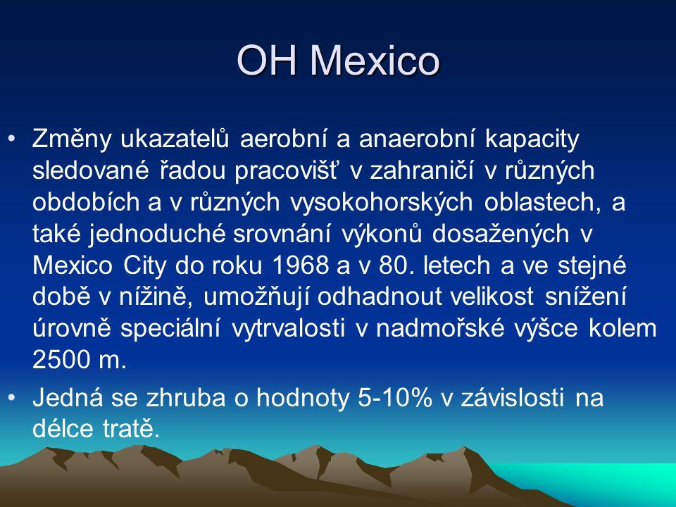 OH Mexico Změny ukazatelů aerobní a anaerobní kapacity sledované řadou pracovišť v zahraničí v různých obdobích a v různých vysokohorských oblastech,