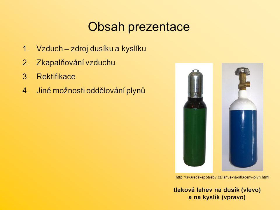 Vzduch – zdroj dusíku a kyslíku Obsah vybraných plynů ve vzduchu vyjádřený v objemových procentech (hodnoty jsou zaokrouhleny) PlynObj.