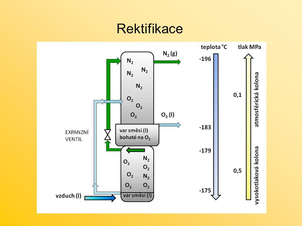 teplota °C -196 -183 -179 -175 tlak MPa 0,1 0,5 vzduch (l) var směsi (l) N 2 (g) vysokotlaková kolona atmosférická kolona O 2 (l) N2N2 var směsi (l) bohaté na O 2 O2O2 N2N2 EXPANZNÍ VENTIL O2O2