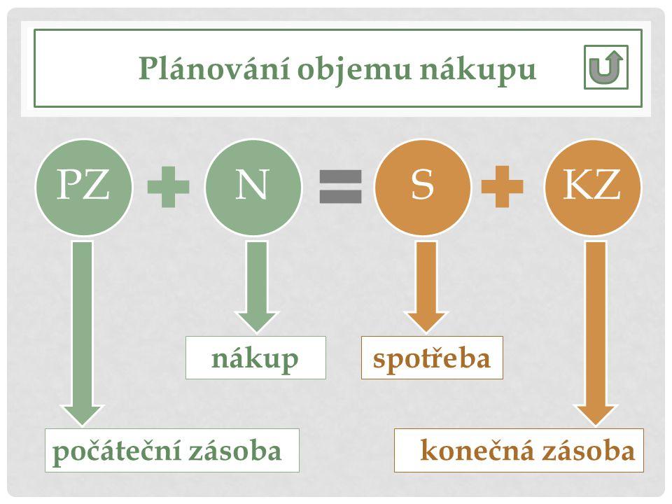 Plánování objemu nákupu PZNSKZ počáteční zásobakonečná zásoba nákupspotřeba