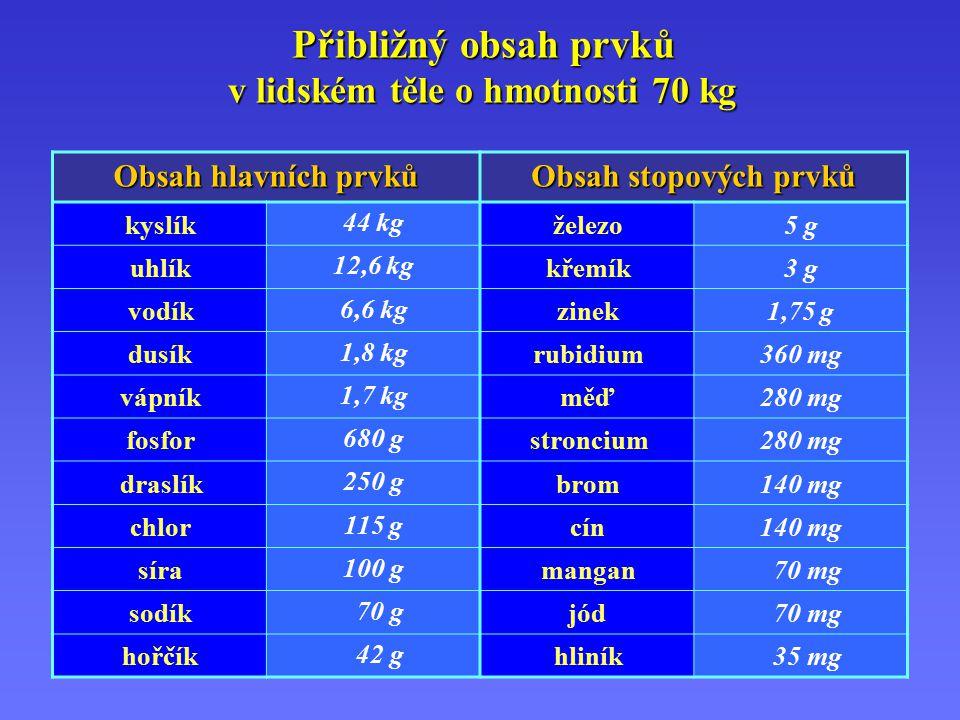 Přibližný obsah prvků v lidském těle o hmotnosti 70 kg Obsah hlavních prvků Obsah stopových prvků kyslík 44 kg železo5 g uhlík 12,6 kg křemík3 g vodík 6,6 kg zinek1,75 g dusík 1,8 kg rubidium360 mg vápník 1,7 kg měď280 mg fosfor 680 g stroncium280 mg draslík 250 g brom140 mg chlor 115 g cín140 mg síra 100 g mangan 70 mg sodík 70 g jód 70 mg hořčík 42 g hliník 35 mg