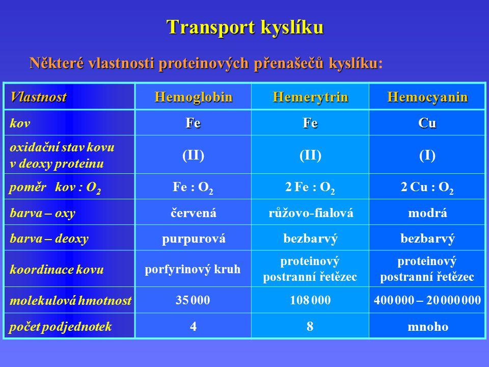 Transport kyslíku VlastnostHemoglobinHemerytrinHemocyanin kovFeFeCu oxidační stav kovu v deoxy proteinu ( I I )( I I )( I I )( I I )( I )( I ) poměr kov : O 2 Fe : O 2 2 Fe : O 2 2 Cu : O 2 barva – oxyčervenárůžovo-fialovámodrá barva – deoxypurpurovábezbarvý koordinace kovu porfyrinový kruh proteinový postranní řetězec molekulová hmotnost 35 000108 000400 000 – 20 000 000 počet podjednotek48mnoho Některé vlastnosti proteinových přenašečů kyslíku Některé vlastnosti proteinových přenašečů kyslíku:
