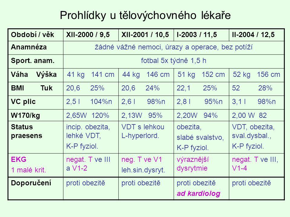 Prohlídky u tělovýchovného lékaře Období / věkXII-2000 / 9,5XII-2001 / 10,5I-2003 / 11,5II-2004 / 12,5 Anamnézažádné vážné nemoci, úrazy a operace, be