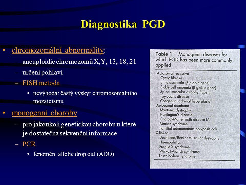 Diagnostika PGD chromozomální abnormality: –aneuploidie chromozomů X,Y, 13, 18, 21 –určení pohlaví –FISH metoda nevýhoda: častý výskyt chromosomálního mozaicismu monogenní choroby –pro jakoukoli genetickou chorobu u které je dostatečná sekvenční informace –PCR fenomén: allelic drop out (ADO)