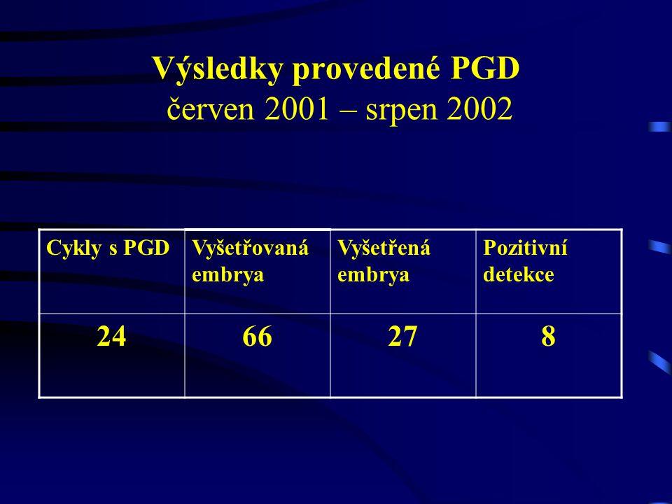 Výsledky provedené PGD červen 2001 – srpen 2002 Cykly s PGDVyšetřovaná embrya Vyšetřená embrya Pozitivní detekce 2466278