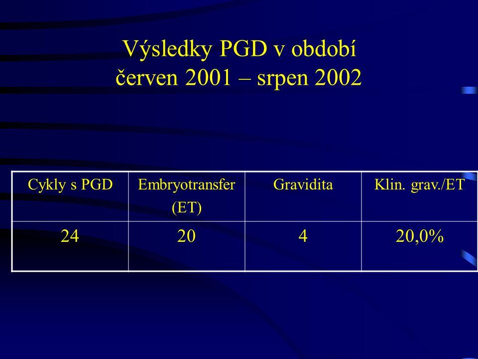 Výsledky PGD v období červen 2001 – srpen 2002 Cykly s PGDEmbryotransfer (ET) GraviditaKlin.