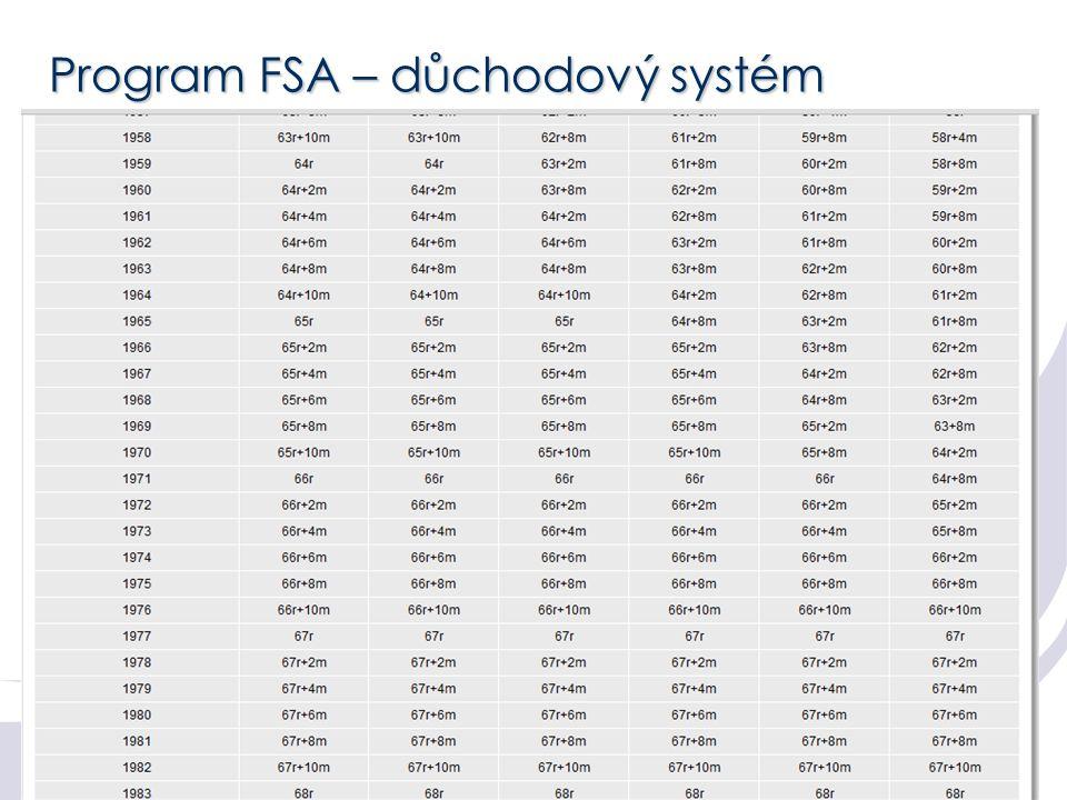 Program FSA – důchodový systém Oblastní ředitelství Martin Podolák © 2011 6