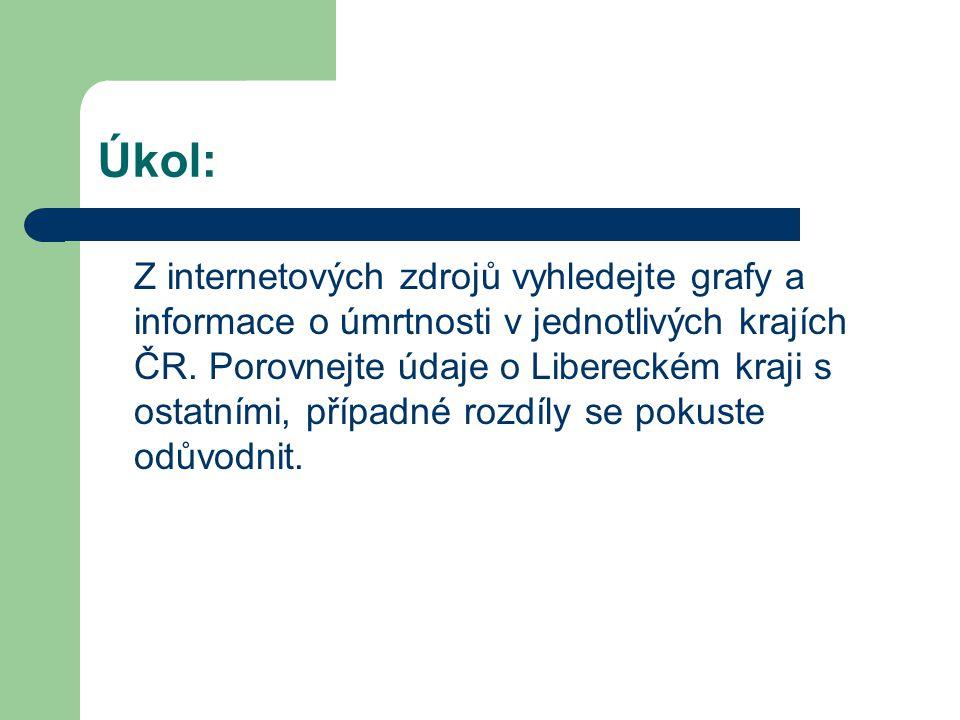 Úkol: Z internetových zdrojů vyhledejte grafy a informace o úmrtnosti v jednotlivých krajích ČR.
