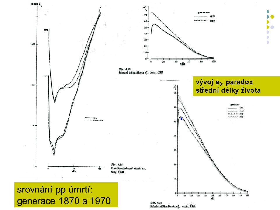 srovnání pp úmrtí: generace 1870 a 1970 vývoj e 0, paradox střední délky života