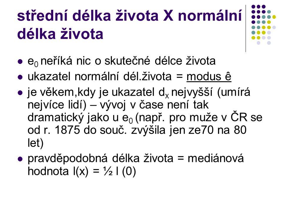 střední délka života X normální délka života e 0 neříká nic o skutečné délce života ukazatel normální dél.života = modus ê je věkem,kdy je ukazatel d