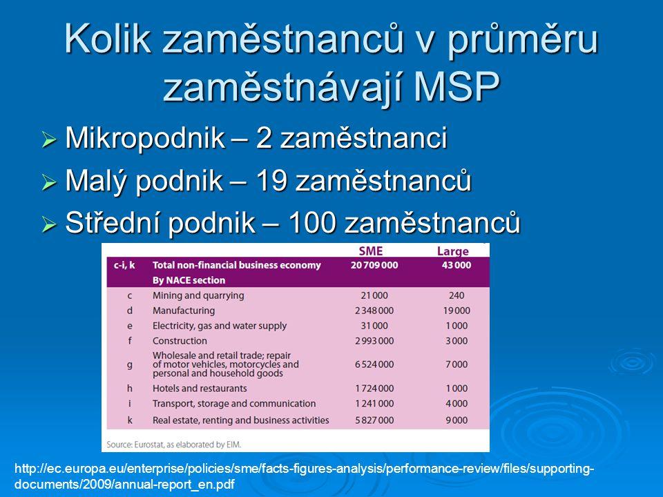 Kolik zaměstnanců v průměru zaměstnávají MSP  Mikropodnik – 2 zaměstnanci  Malý podnik – 19 zaměstnanců  Střední podnik – 100 zaměstnanců http://ec.europa.eu/enterprise/policies/sme/facts-figures-analysis/performance-review/files/supporting- documents/2009/annual-report_en.pdf