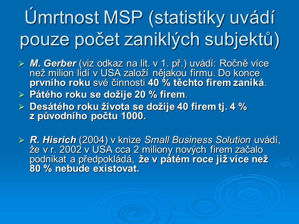 Úmrtnost MSP (statistiky uvádí pouze počet zaniklých subjektů)  M. Gerber (viz odkaz na lit. v 1. př.) uvádí: Ročně více než milion lidí v USA založí