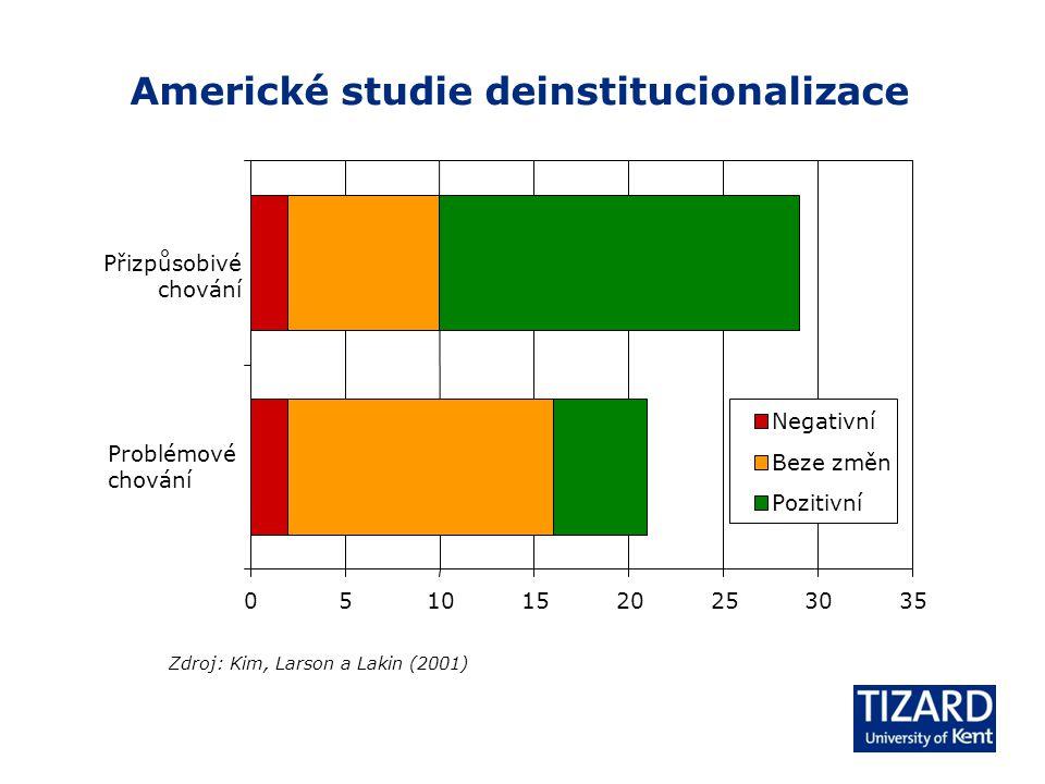 Americké studie deinstitucionalizace Zdroj: Kim, Larson a Lakin (2001) 05101520253035 Problémové chování Přizpůsobivé chování Negativní Beze změn Pozitivní