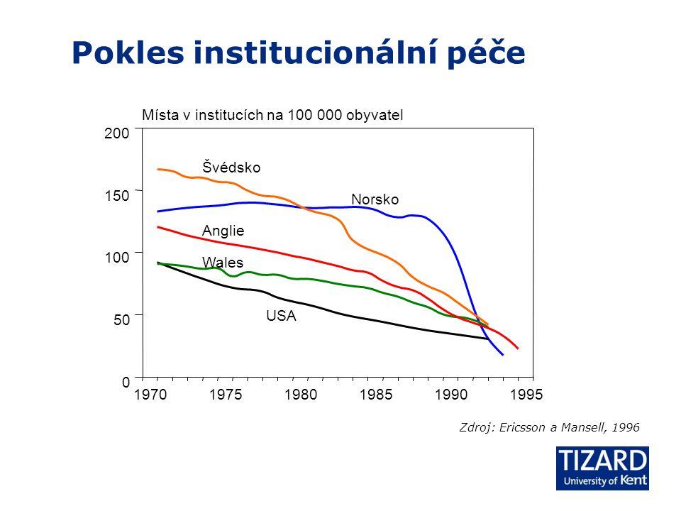 197019751980198519901995 0 50 100 150 200 Místa v institucích na 100 000 obyvatel USA Wales Anglie Norsko Švédsko Pokles institucionální péče Zdroj: Ericsson a Mansell, 1996
