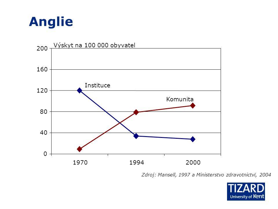 Anglie Zdroj: Mansell, 1997 a Ministerstvo zdravotnictví, 2004 0 40 80 120 160 200 197019942000 Instituce Komunita Výskyt na 100 000 obyvatel