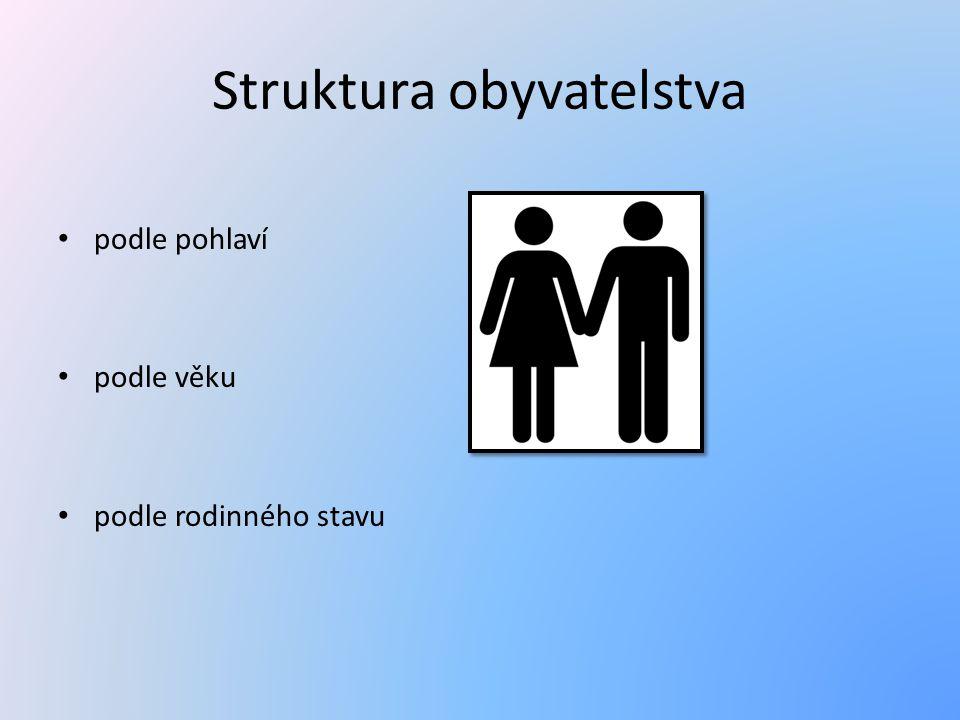 Struktura obyvatelstva podle pohlaví podle věku podle rodinného stavu