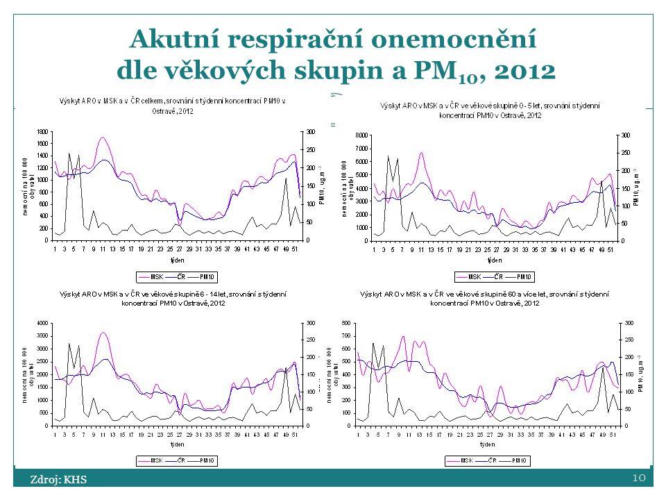 10 Akutní respirační onemocnění dle věkových skupin a PM 10, 2012 Zdroj: KHS