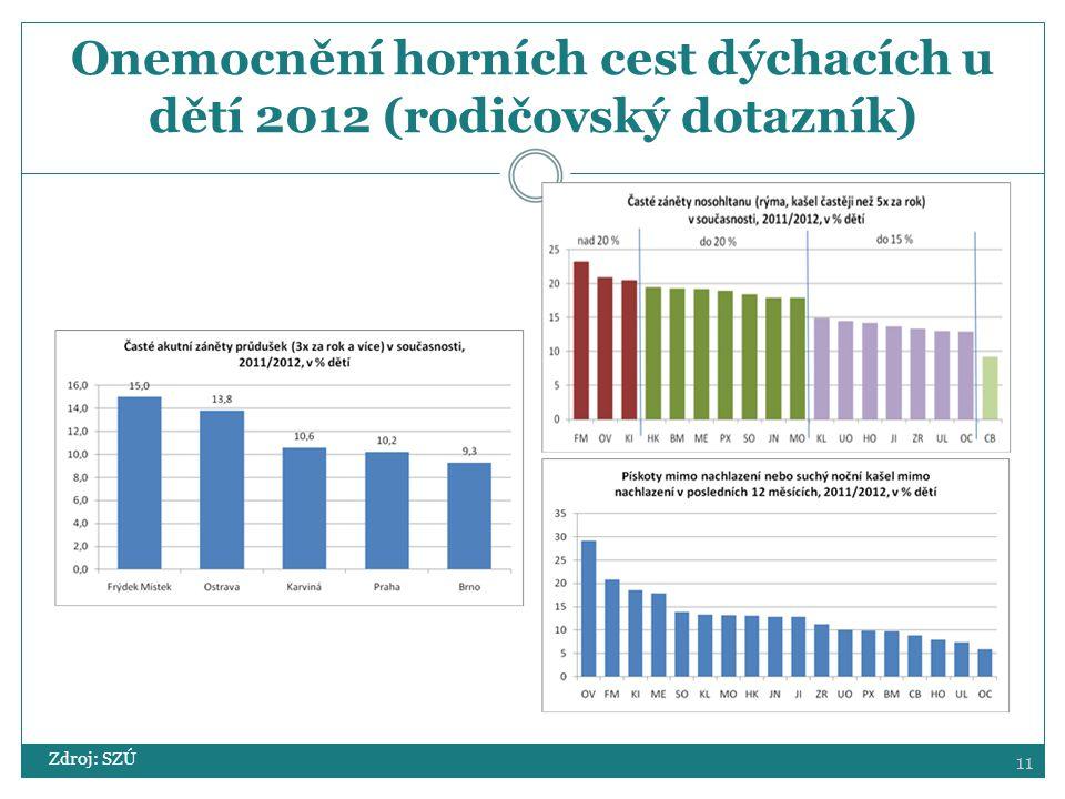 11 Onemocnění horních cest dýchacích u dětí 2012 (rodičovský dotazník) Zdroj: SZÚ