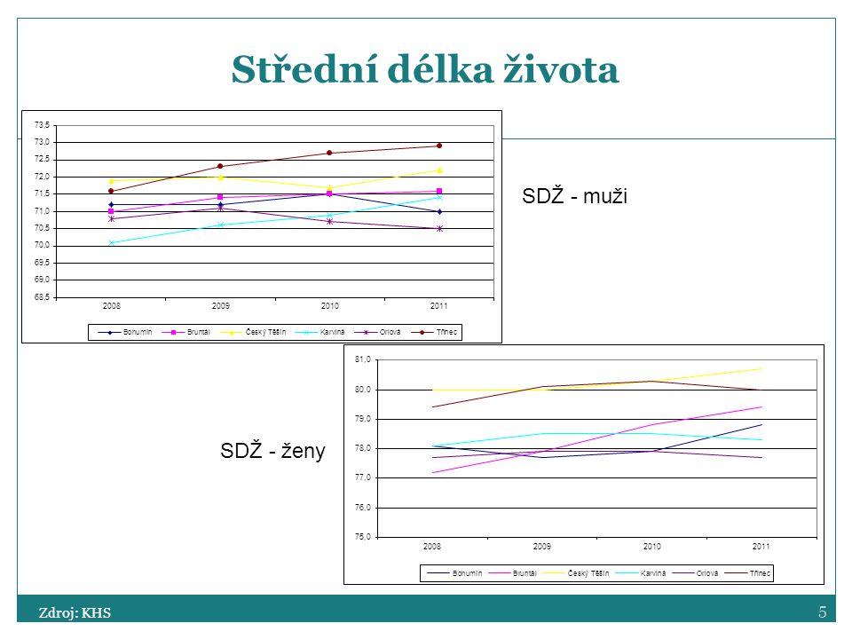 5 Střední délka života Zdroj: KHS SDŽ - muži SDŽ - ženy