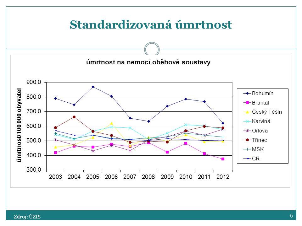 7 Standardizovaná úmrtnost Zdroj: ÚZIS
