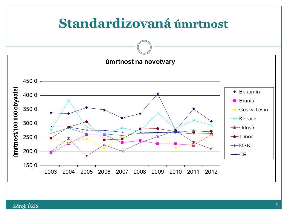 8 Standardizovaná úmrtnost Zdroj: ÚZIS