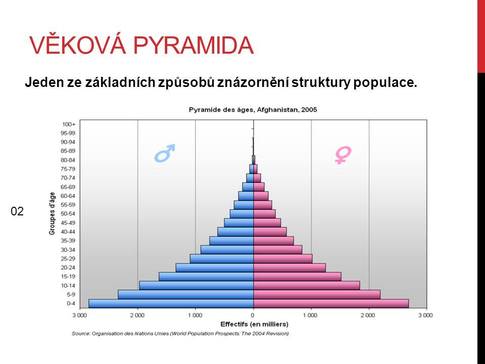 VĚKOVÁ PYRAMIDA Jeden ze základních způsobů znázornění struktury populace. 02