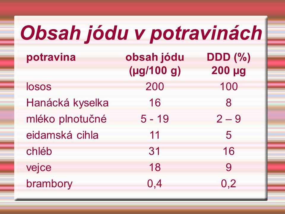 Obsah jódu v potravinách potravinaobsah jódu (µg/100 g) DDD (%) 200 µg losos200100 Hanácká kyselka168 mléko plnotučné5 - 192 – 9 eidamská cihla115 chl